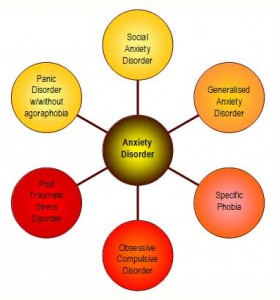 Diagram of Anxiety Disorder
